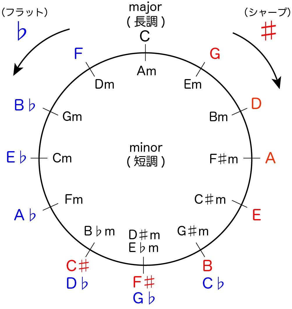 【一目で簡単】曲のキー(調)を楽譜で見分ける方法